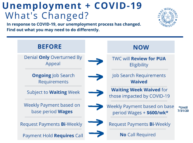 Unemployment and COVID-19 What's Changed?