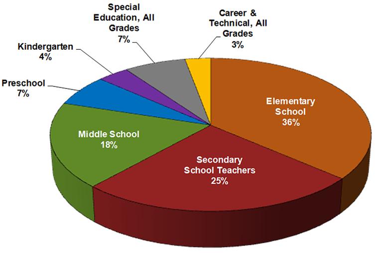 Región de la Costa del Golfo de México, porcentaje de maestros por grado o especialidad, 2012