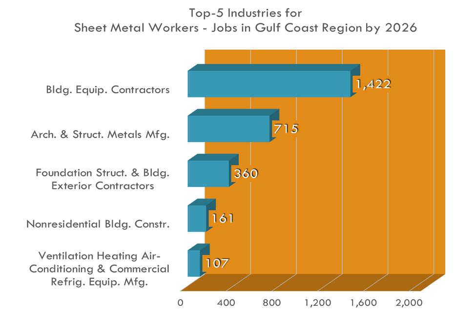 Sheet Metal Workers Workforce Solutions