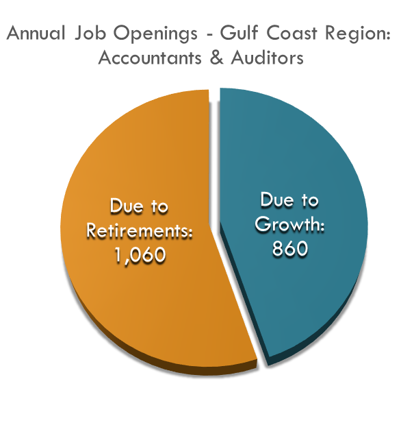 860 of the annual job openings will be due to growth while 1,060 will be due to replacements
