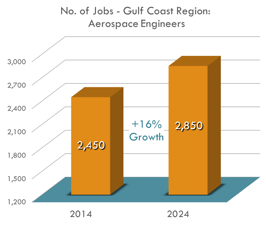The field of aerospace engineering in the Gulf Coast Region is expected to grow by 16.3% by 2024!