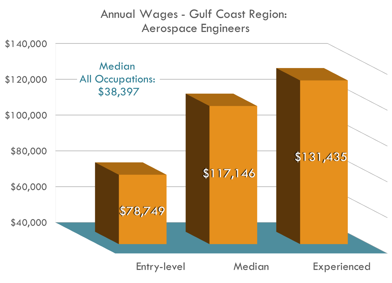 Aerospace engineers earn more than DOUBLE the  region's average annual wage for all occupationsv