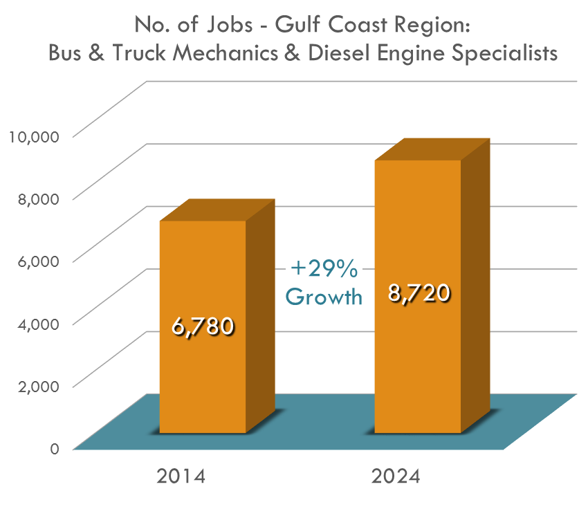 The Gulf Coast Region will need 28.6% more mechanics by 2024
