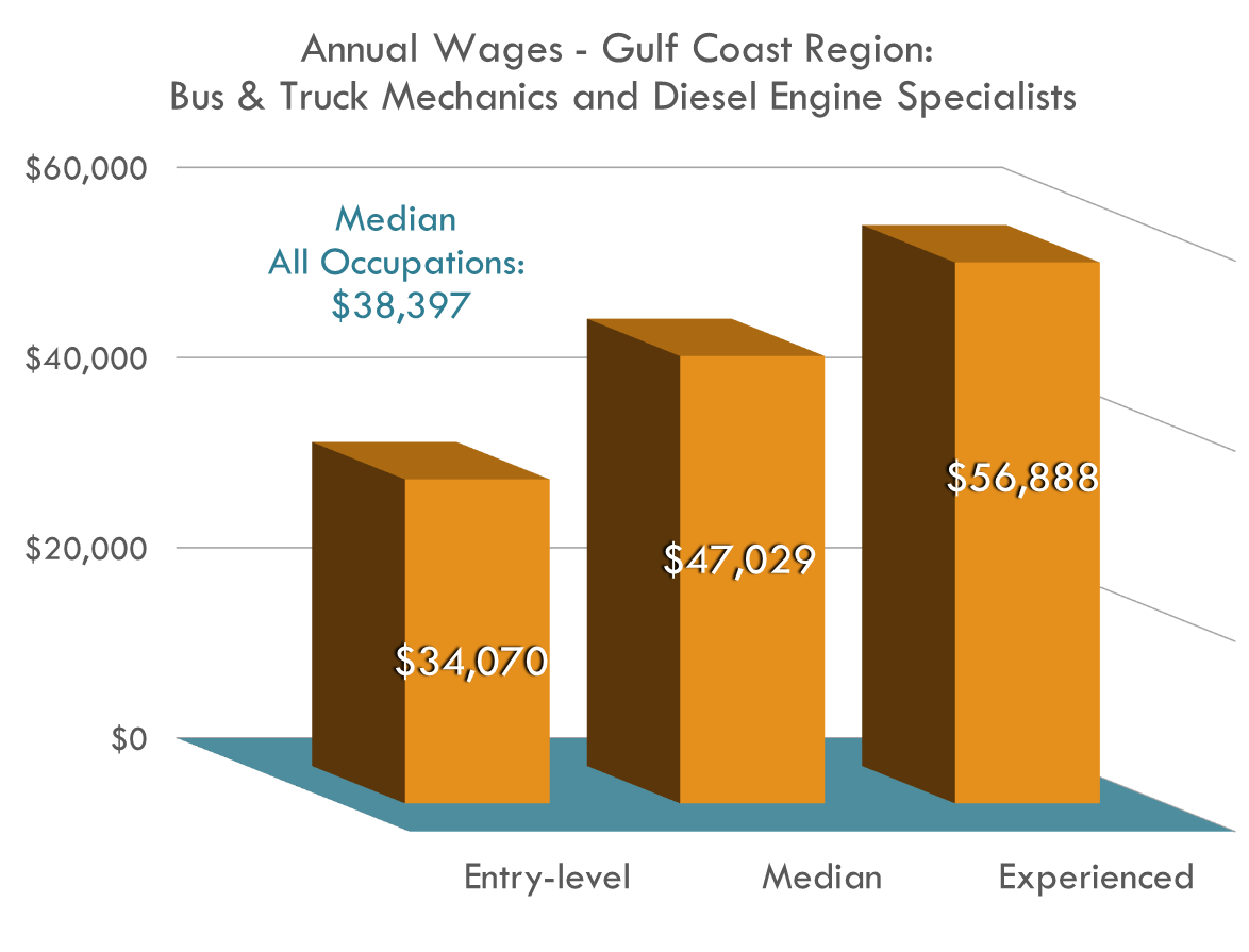 Bus & Truck Mechanics make more than other occupations with the same education levels