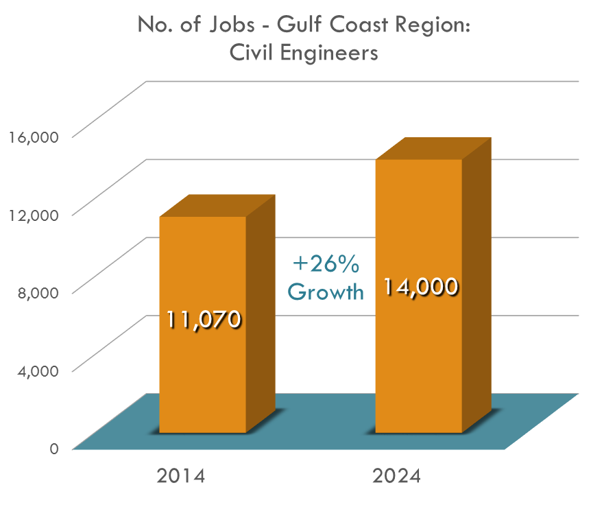 Civil Engineers in the Gulf Coast Region is predicted to grow from 11,070 to 14,000 between 2014 and 2024