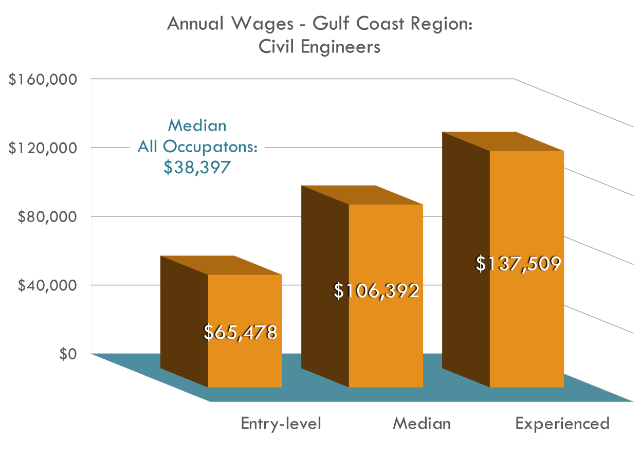Bar Graph detailing Median, Entry, and Experienced Wages for Civil Engineers are all higher than the median wage for all occupations in the region