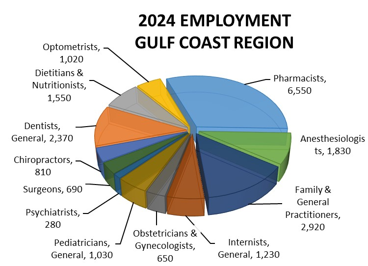 Home to the Texas Medical Center and so many more cutting edge hospitals, the Gulf Coast Region is always on the lookout to hire more physicians in all fields!