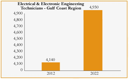 There are expected to be nearly 5,000 Electrical & Electronic Engineering Technicians in the Gulf Coast region by 2022.