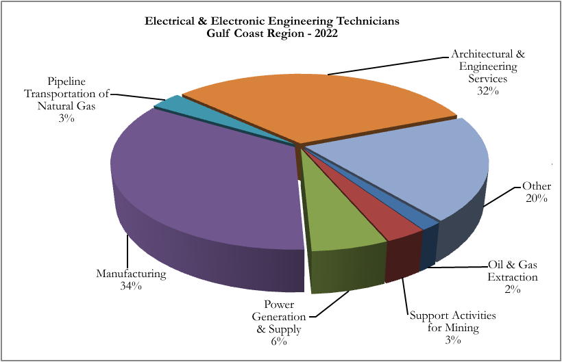 Electrical & Electronic Engineering Technicians earn an average annual salary of nearly $65,000 per year in the Gulf Coast Region!