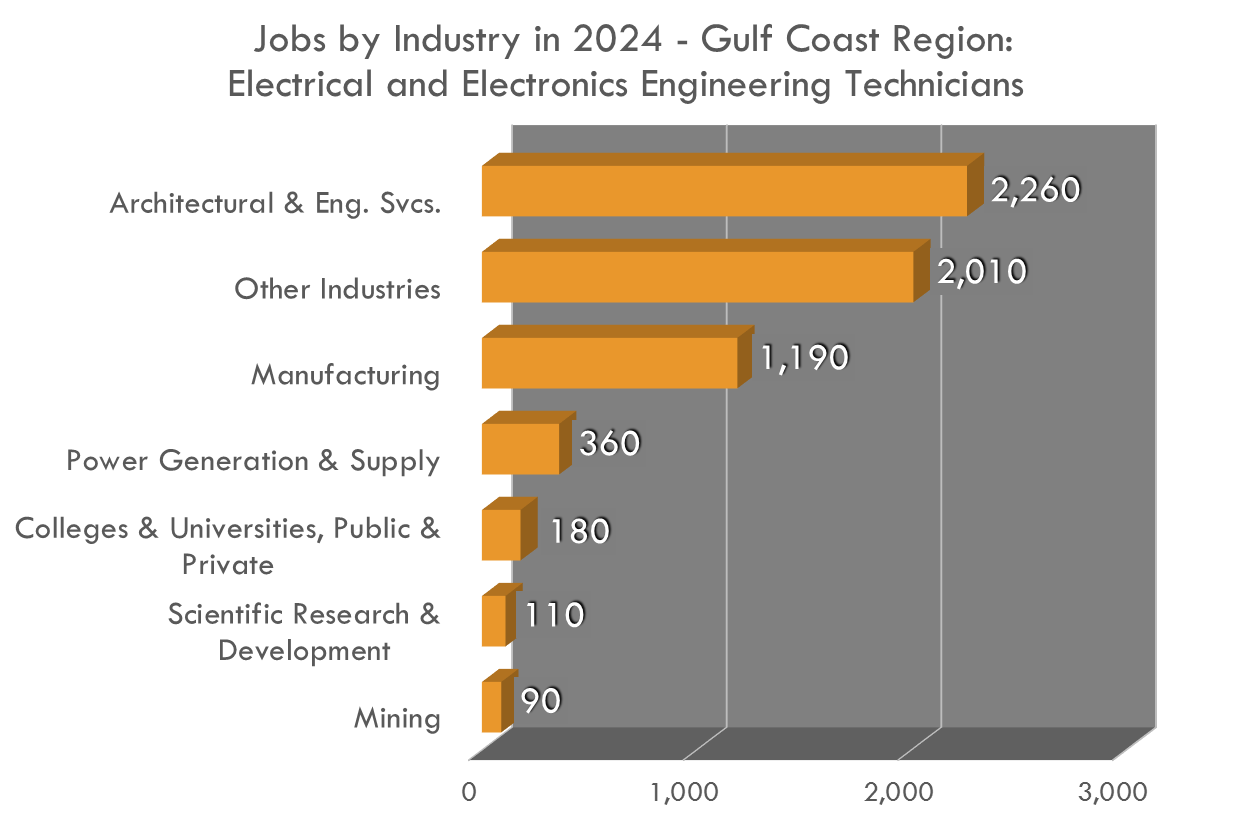Making almost $60,000 per year on average in the Gulf Coast, there are so many industries that I&E Technicians work in!