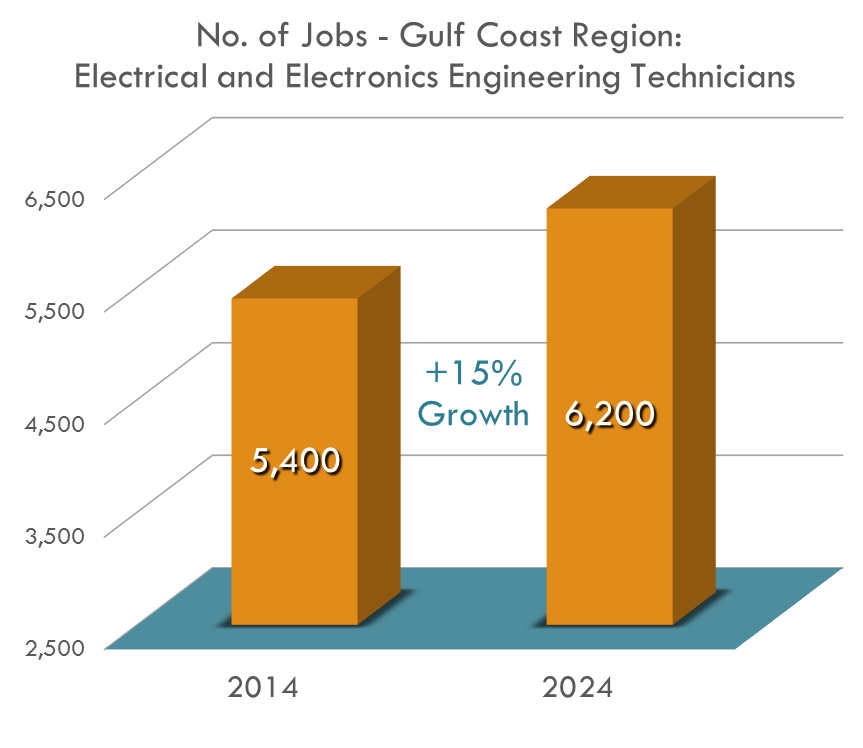 There are expected to be over 6,000 Electrical & Electronic Engineering Technicians in the Gulf Coast region by 2024 because of their 28.6% growth rate!
