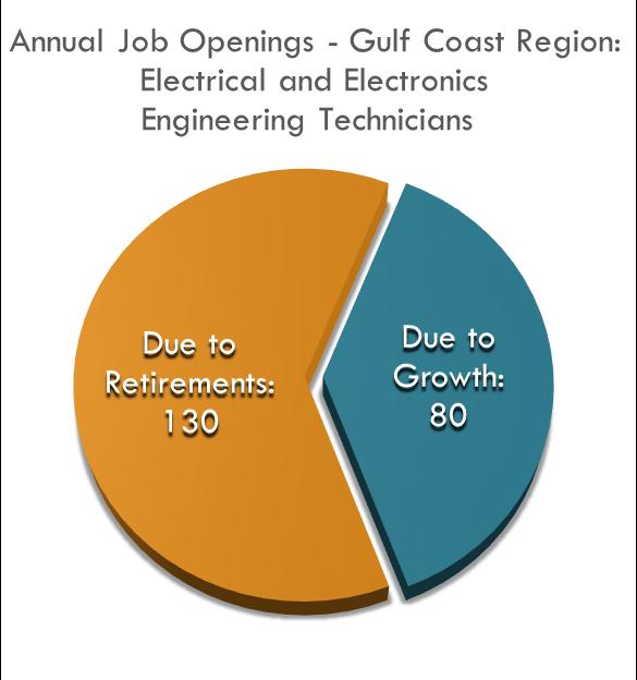 Electrical Technician Job Openings