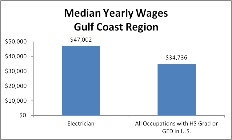 Electricians have a top paying career not requiring a college degree. They earn an average of $23.52 per hour in the Gulf Coast Region.