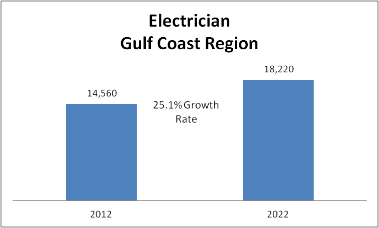 Demand is growing steadily throughout the Gulf Coast Region. More than 18,000 new men and women will work in the trade by 2022.