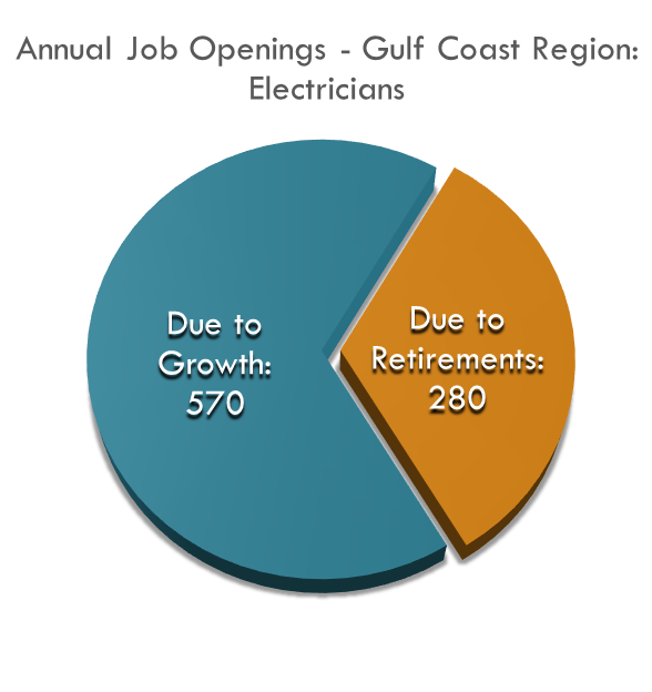 Approximately 850 electricians needed in the region each year due to growth and replacement.