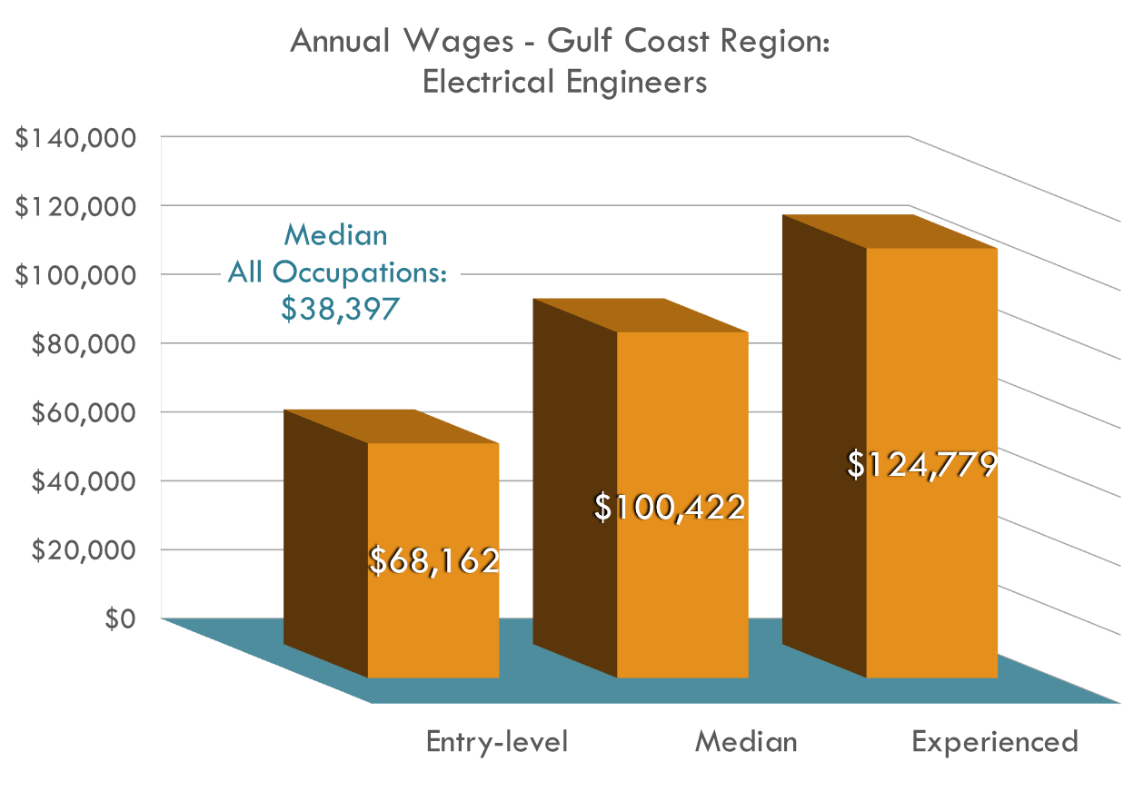 Electrical engineers make DOUBLE the region's average annual wage for all occupations with high raise potential