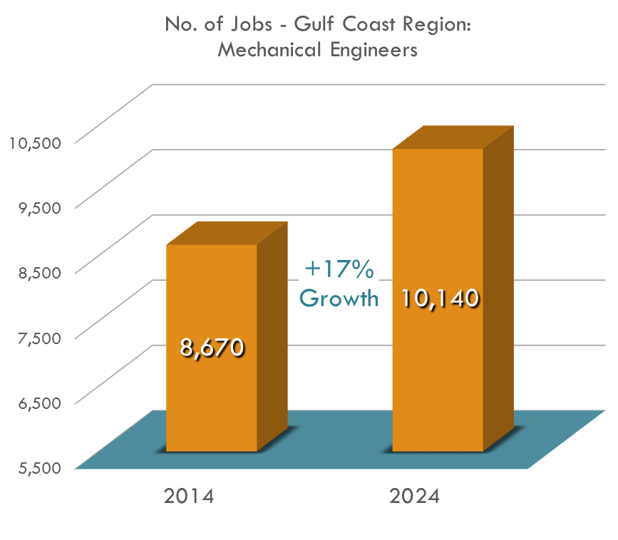 The number of mechanical engineers in the Gulf Coast region is projected to be over 10,000 by 2024.
