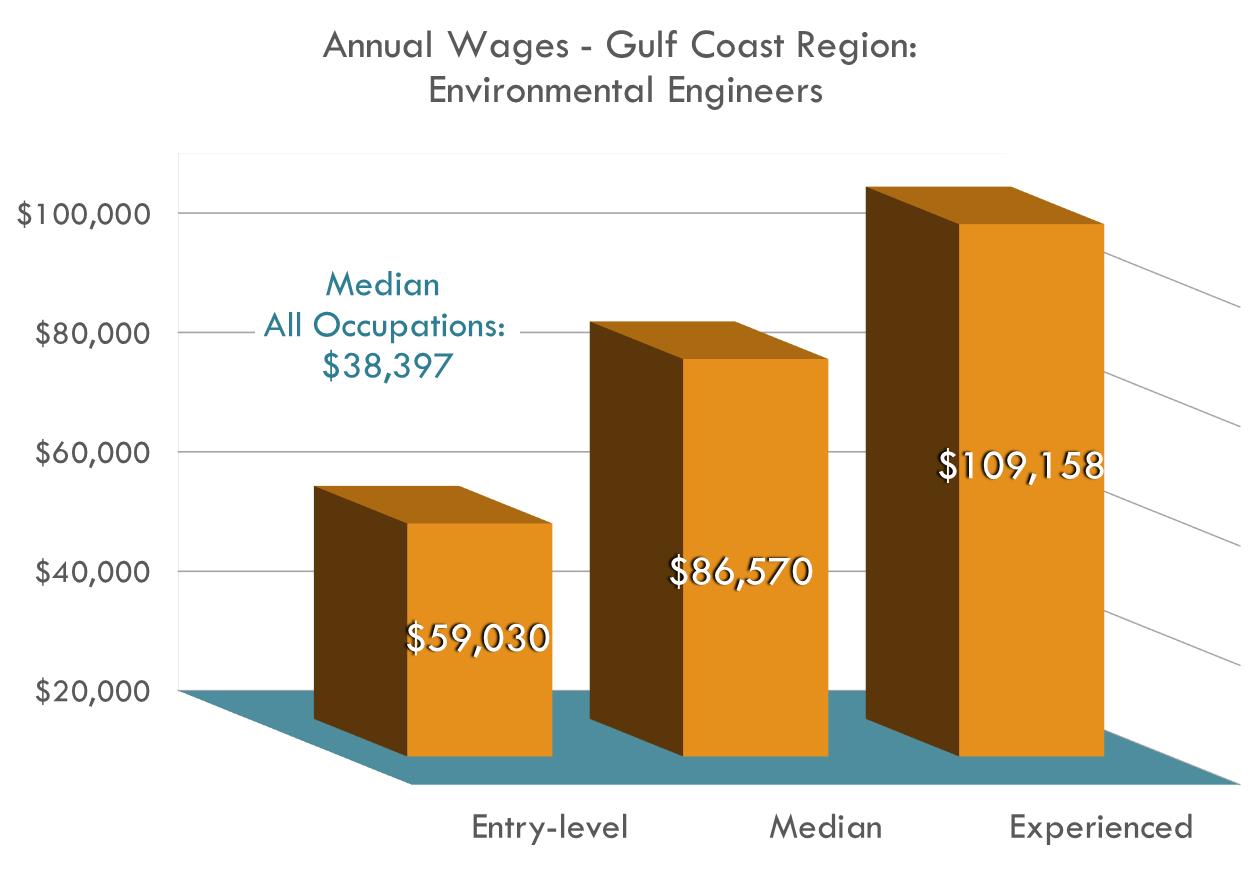 Los ingenieros ambientales ganan buenos salarios, más del doble que el salario anual promedio de la región para todas las ocupaciones.