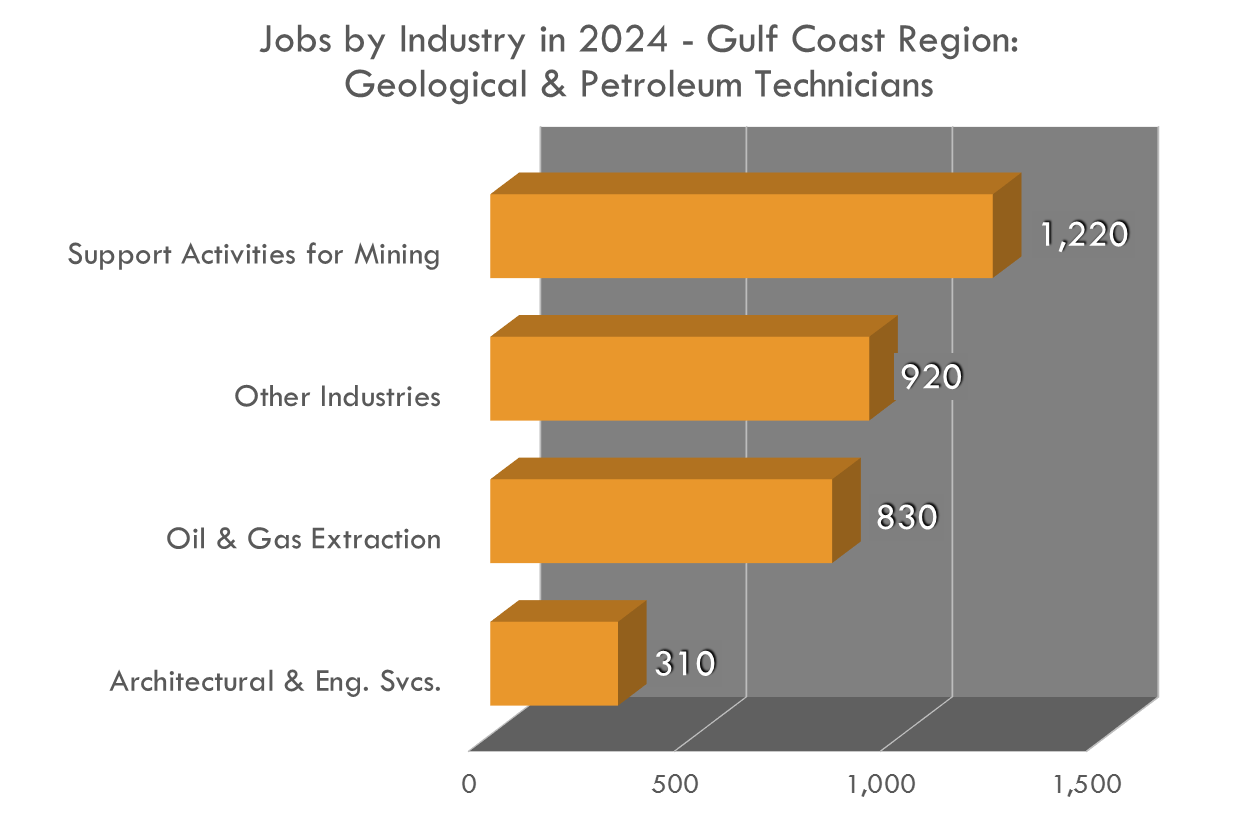 Geological and Petroleum Technicians are largely needed in the Gulf Coast region for the Oil & Gas industry, but that's not all!
