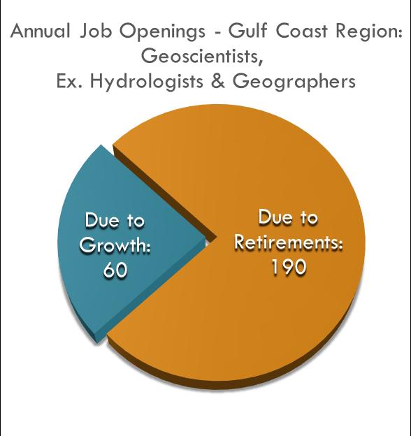 Los cálculos muestran que la región de la Costa del Golfo necesita aproximadamente 250 nuevos geocientíficos cada año.