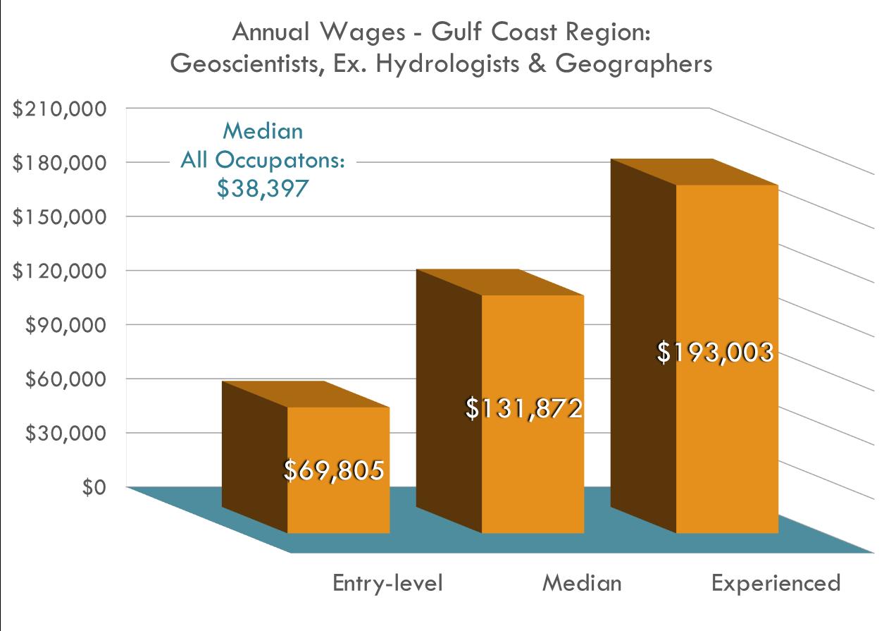 A los geocientíficos de la región de la Costa del Golfo se les paga más del TRIPLE del promedio regional con un salario medio de $130,000.