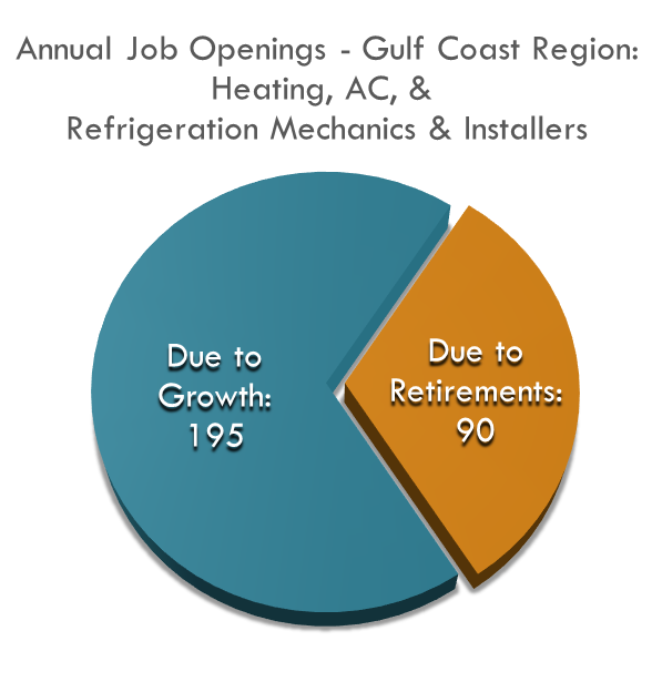 the Gulf Coast Region will need almost 300 more HVAC Mechanics per year.