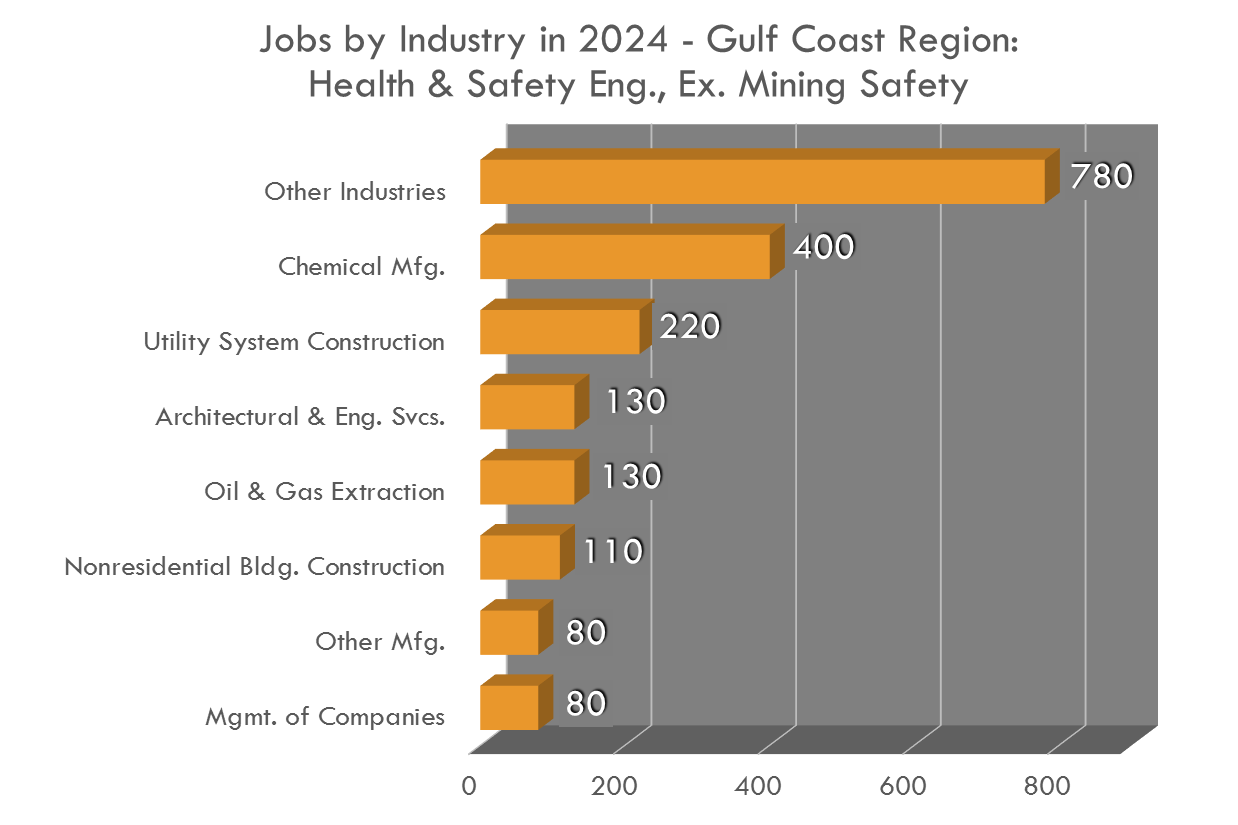 Health and Safety Engineers are seen across industries in the Gulf Coast Region!