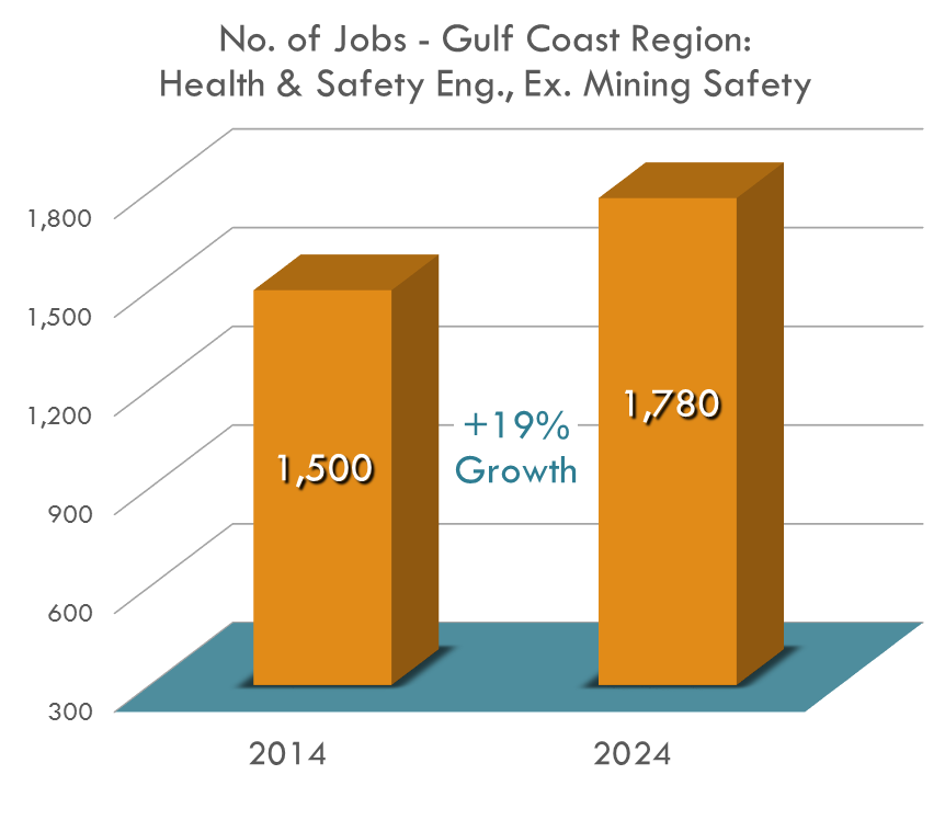 The number of Health & Safety Engineering jobs in the Gulf Coast Region will rise by 18% by 2024