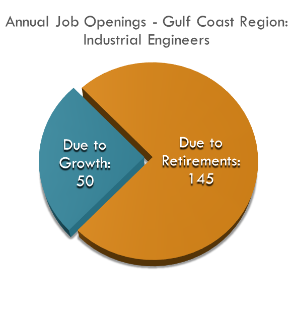 Almost 200 Industrial Engineers are needed per year in the Gulf Coast Region.