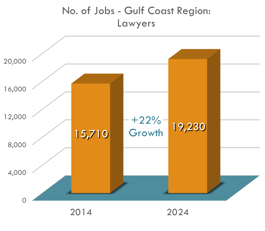 Straying from the popular belief that law is a dwindling field, the Gulf Coast Region is to expect a 22.4% increase of job openings for lawyers.