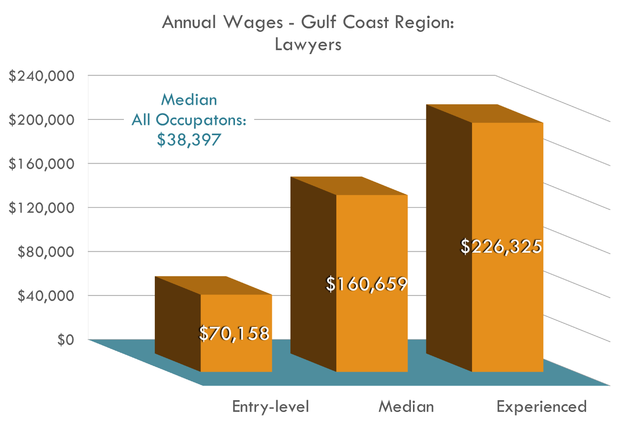 The starting salary for Lawyers in the Gulf Coast Region is approximately $70,000, already $18,000 over the regional average, but experienced Lawyers can be making around $220,000 annually.