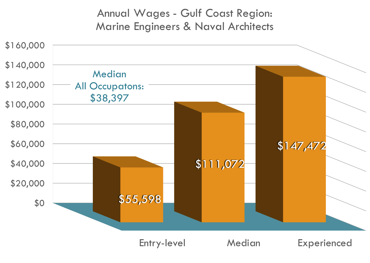 Marine engineers earn over DOUBLE the region's average annual wage for all occupations with steadily climbing salaries!
