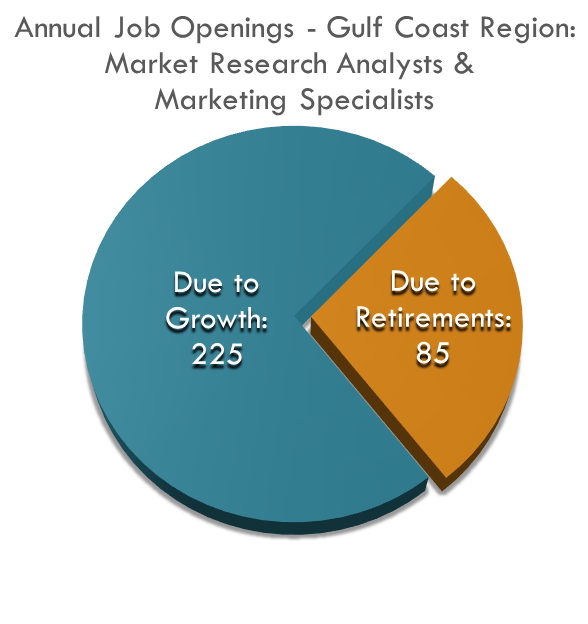 Annual Job Openings Market Research Analysts