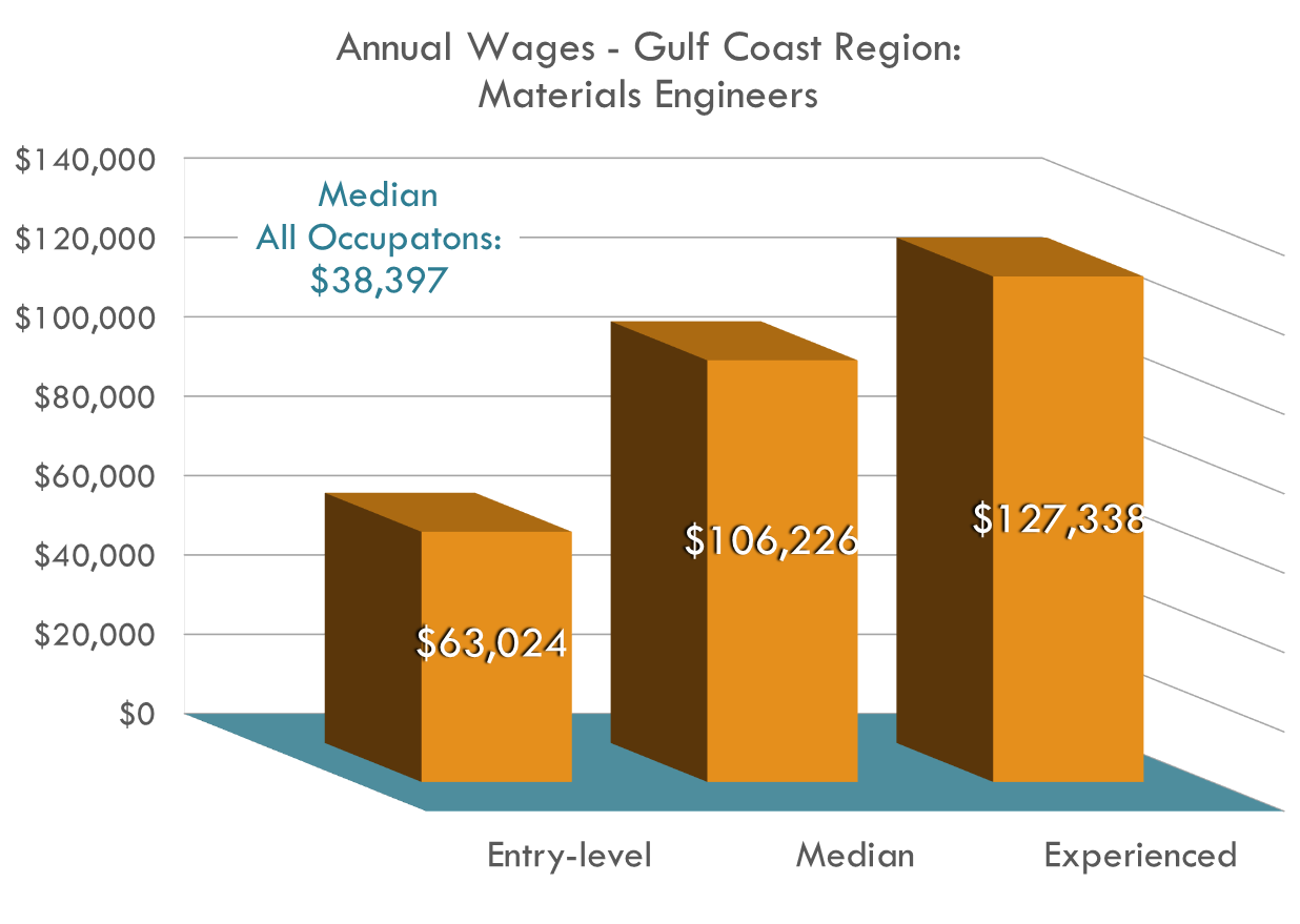 Materials Engineers can earn over DOUBLE the regional median salary