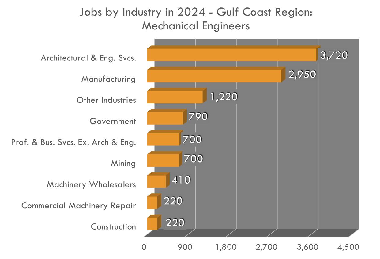 Hay demanda de ingenieros en diferentes industrias.