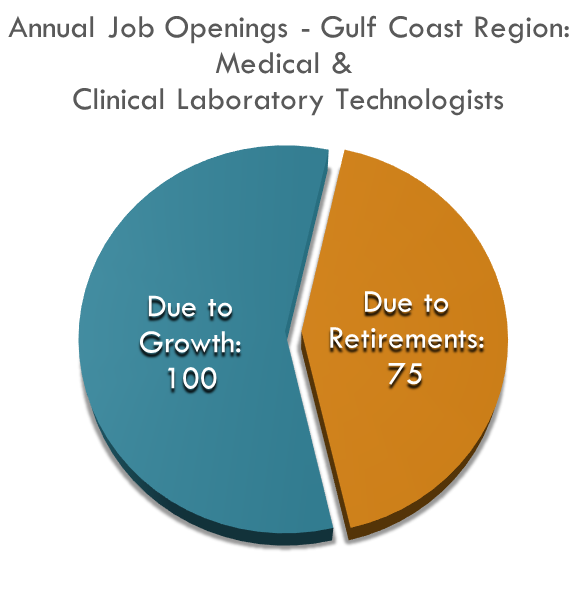 Medical Clinical Lab Techs No of Annual Job Openings