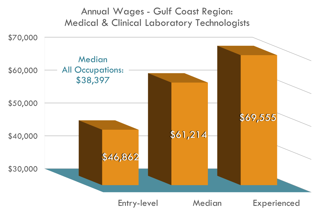 Conservative estimates show the need for an additional 175 Medical Laboratory Technologists for the Gulf Coast Region annually, in a field paying $60,000 each year!