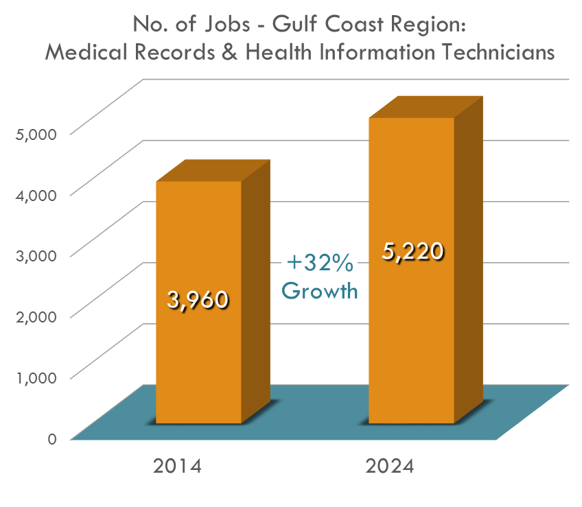 The number of Medical Records Technicians is expected to increase by 31.8% between 2014 and 2024 with job openings approximated at over 200 per year!