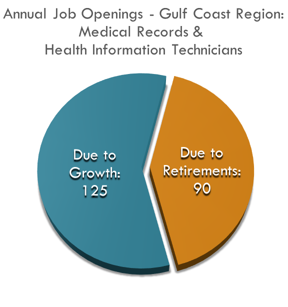 Medical Records Techs No of Annual Job Openings