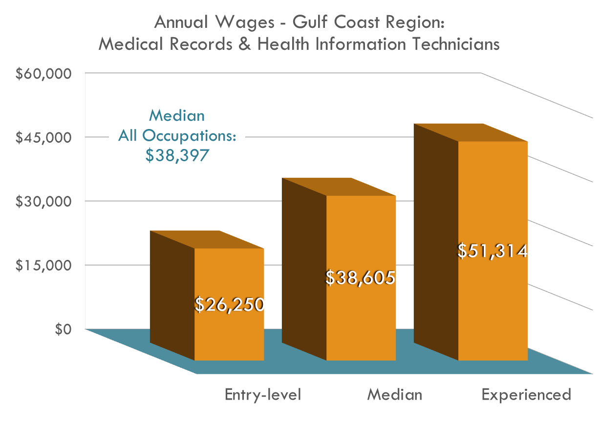 Medical Records Technicians Wages