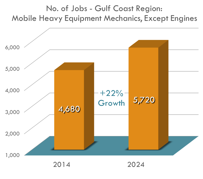 The Gulf Coast Region is estimated to need more than 1,000 Mobile Heavy Equipment Mechanics by 2024