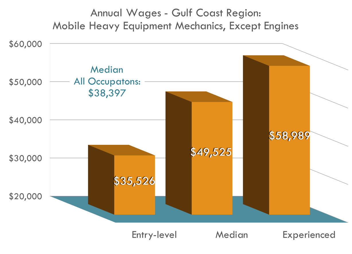 Mobile Heavy Equipment Mechanics Wages