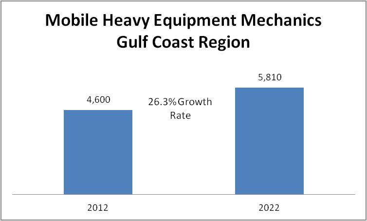 Mobile Heavy Equipment Mechanics, Except Engines - Workforce Solutions