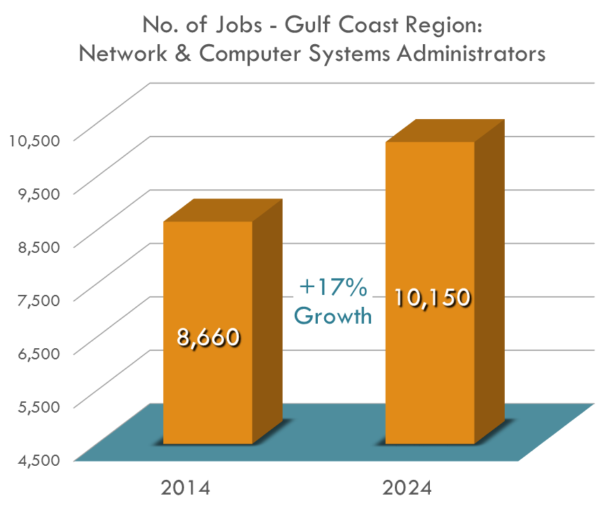 Network and computer systems administrator jobs are expecting 17.2% job growth between 2014 and 2024.