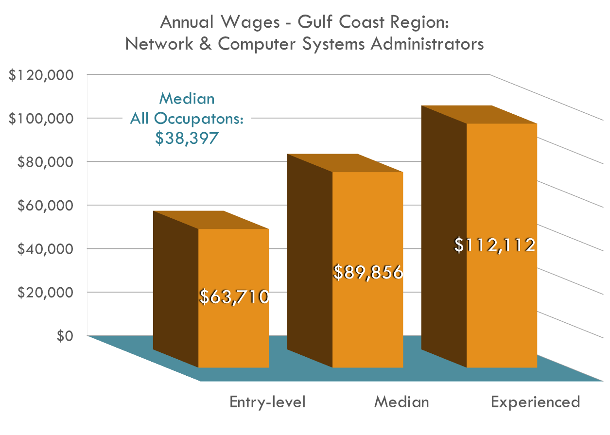 Salaries in this field are well over the regional average and continue to climb