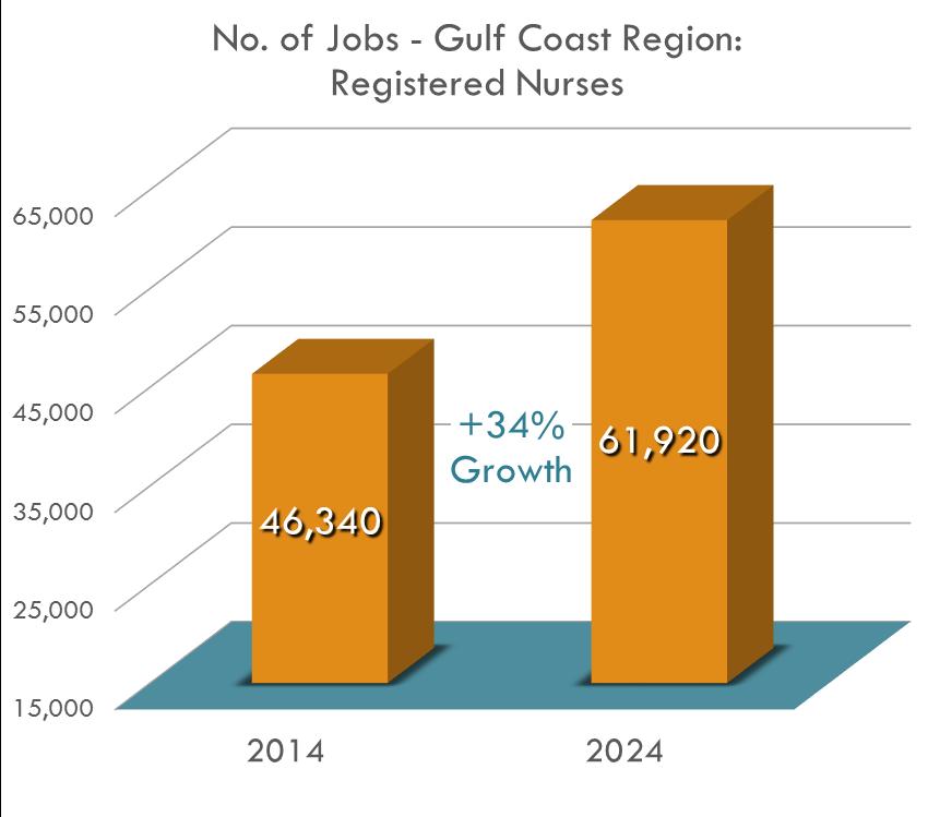 ¡Se necesitan más enfermeras registradas cada año que cualquier otra profesión en la región!