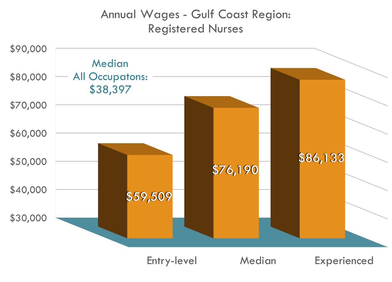 Las enfermeras registradas ganaron un promedio de $37.14 por hora en 2016. ¡Eso significa $11.81 más por hora que el promedio de $25.33 de la región!