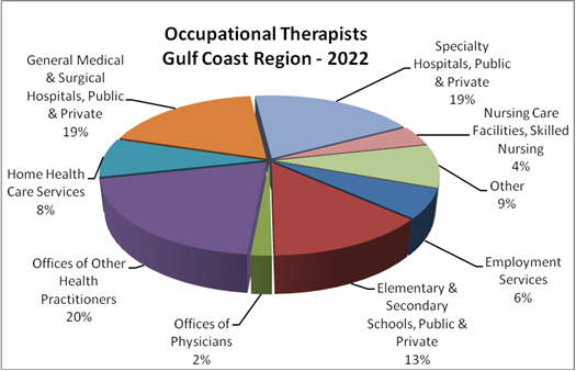 how to become an occupational therapist without a degree