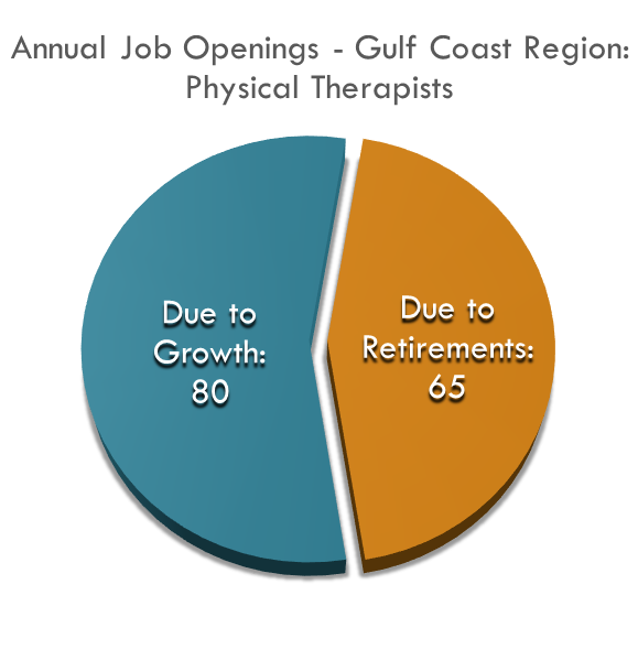 Physical Therapists Annual Job Openings