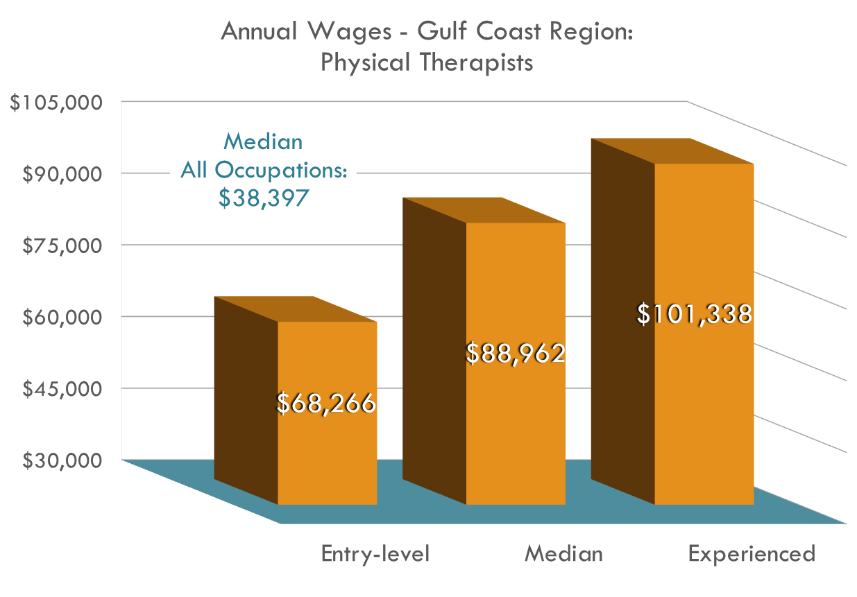 Physical Therapists earn excellent wages, at the least over $18,000 more than the regional average!